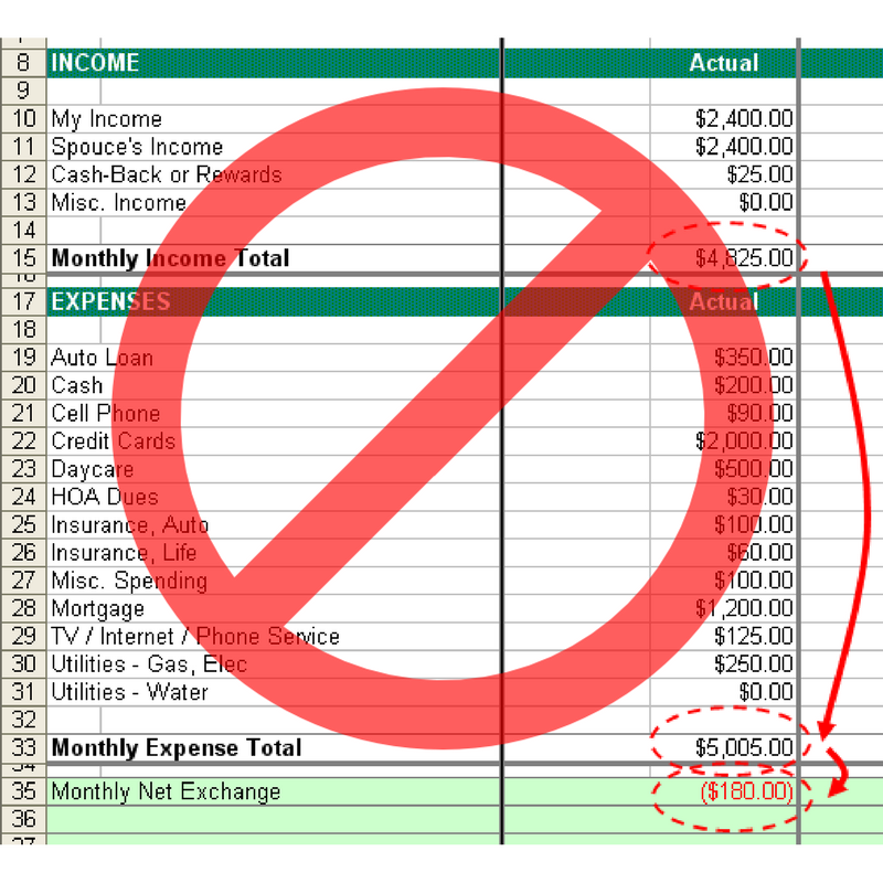 A Better Way to Budget: The Fiscal Fitness Budgeting Method